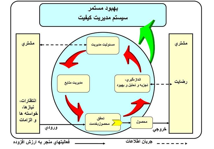 ISO9001 Chart