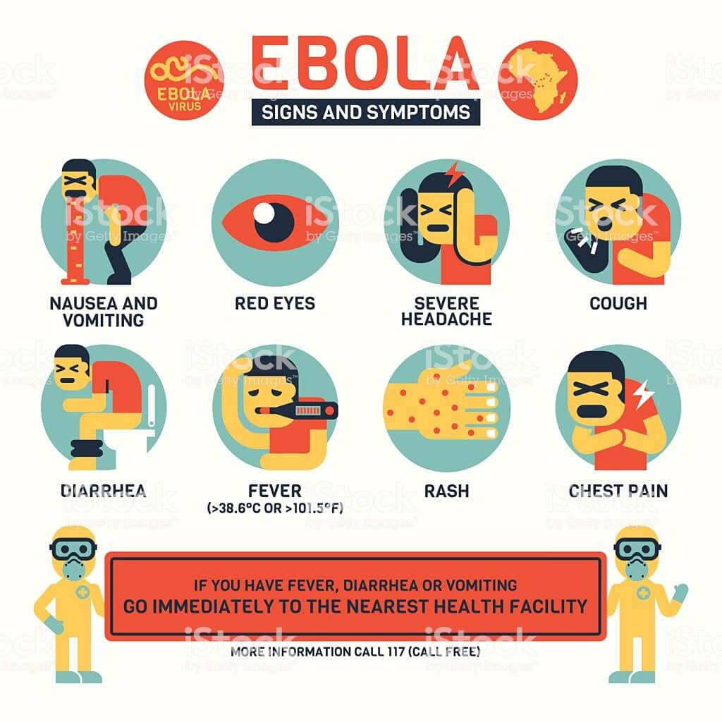 ebola sign and symptoms
